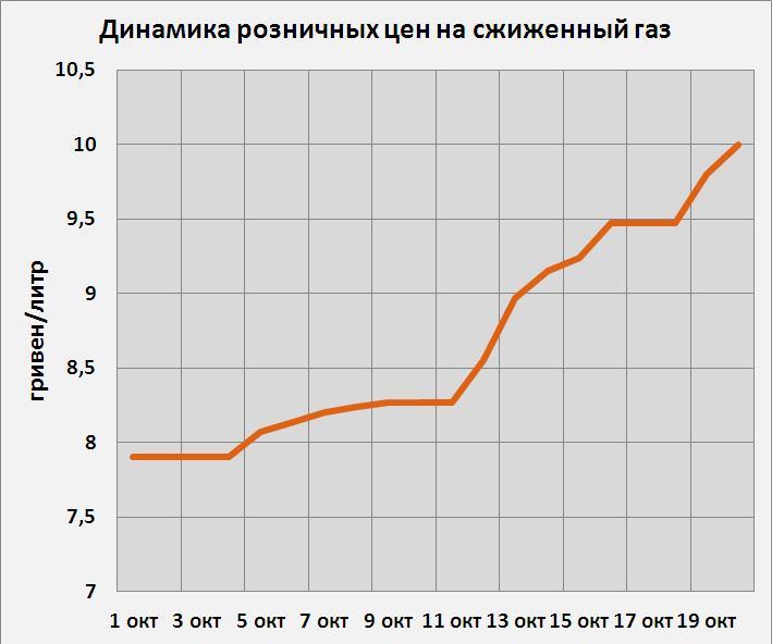 Эмбарго: РФ ограничила вывоз ДТ и автогаза на Украину