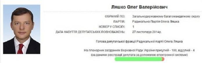 Веб-сайт Рады приоткрыл доступ к данным о прогулах парламентариев