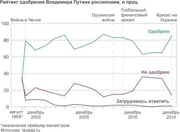 В чем парадокс хит-парада Путина