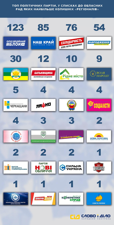 Перечень партий, в которых большее всего «регионалов»