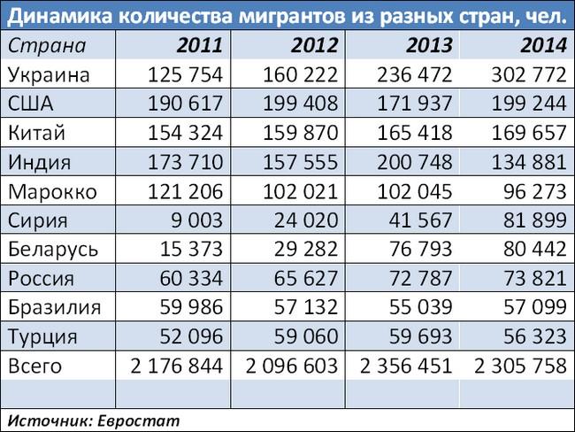 Как украинцы бегают в Европу?