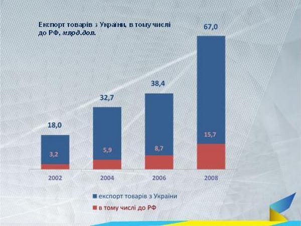 РФ перекроет границу. Больно ли это для нашей экономики?