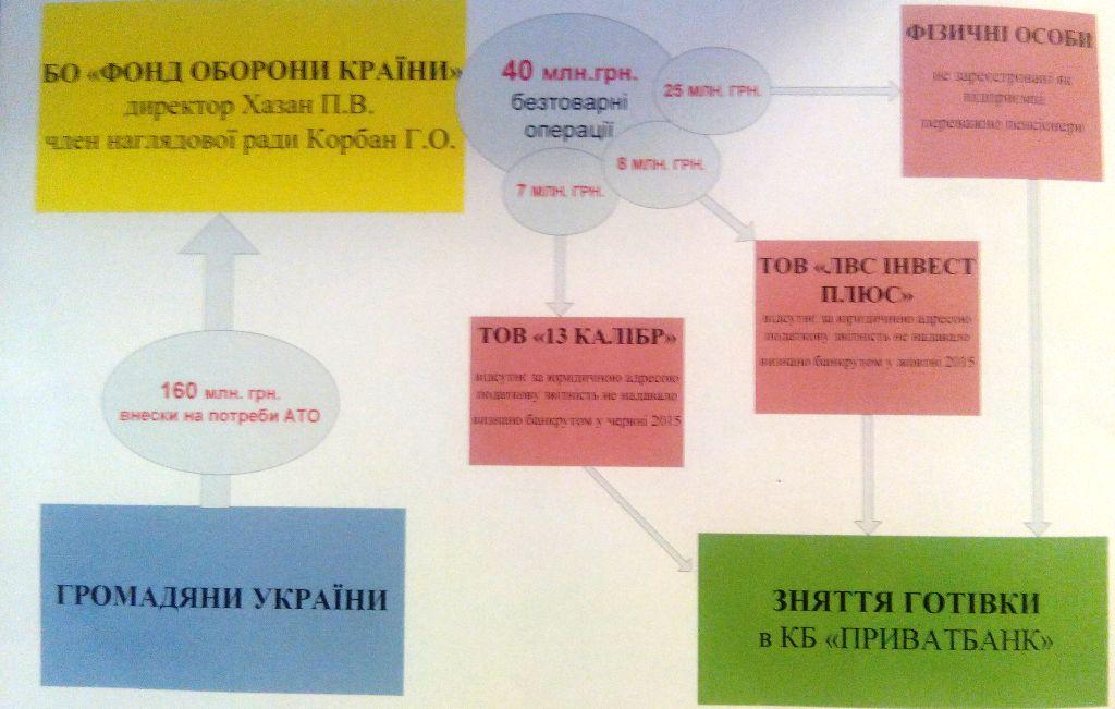 Подтверждения законности задержания Корбана (ФОТО+ВИДЕО)