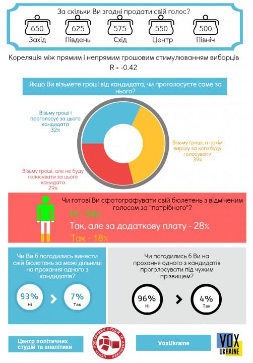Голос избирателя на Украине стоит 580 грн