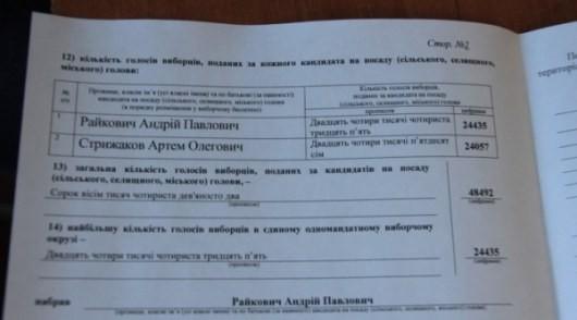 Оглашены итоги выборов главы города в Кировограде