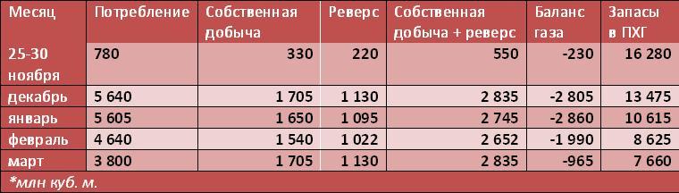 Небезопасна ли отечественная энергоблокада для Украины
