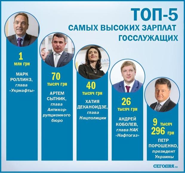 Создан топ-5 крупнейших получек чиновников на Украине
