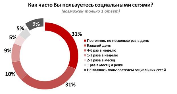 В российских кабинетах предпочитают социальная сеть Фейсбук