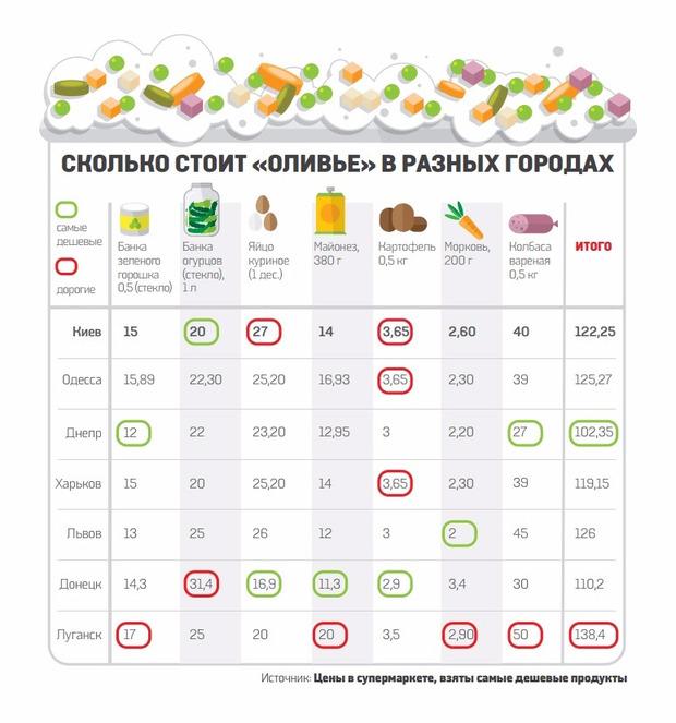 В каком городе Украины самые дорогие продукты