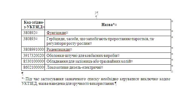 С 10 февраля вступил в силу запрет на импорт продукции из РФ