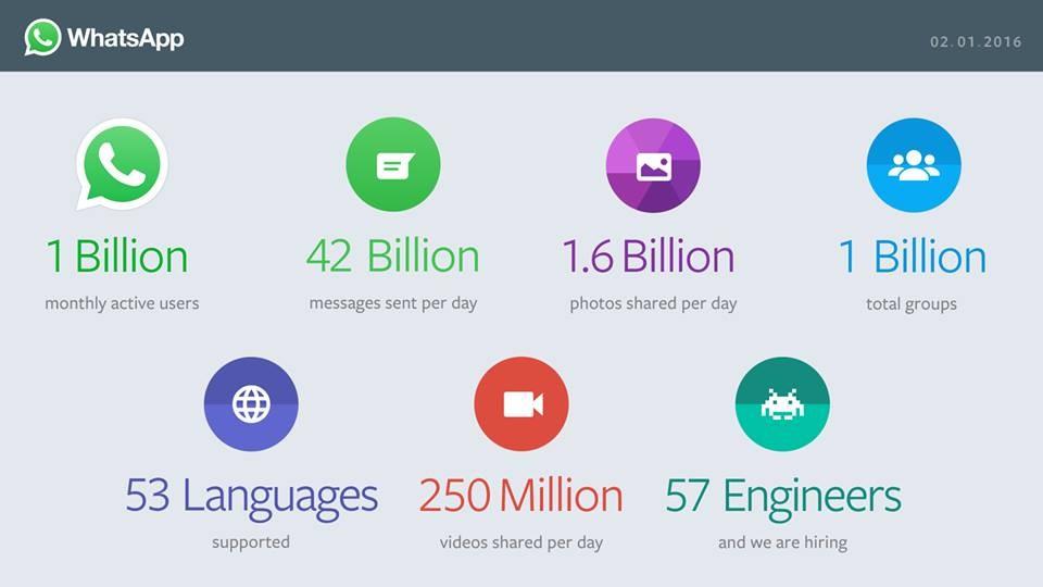 В WhatsApp уже 1 млрд пользователей