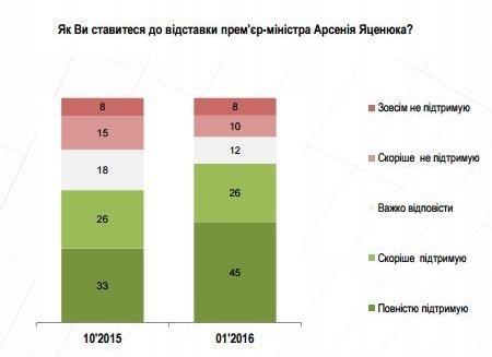 За отставку Яценюка - 70% украинцев