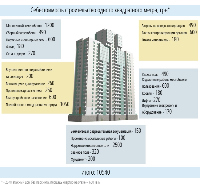 Какая себестоимость жилищного строительства в Киеве