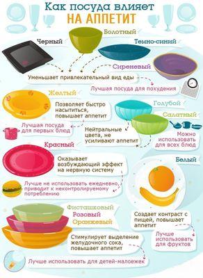 Связь между голодом и тоном посуды