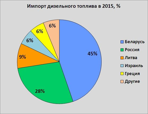 Подорожает ли топливо после запрета ввоза из РФ?