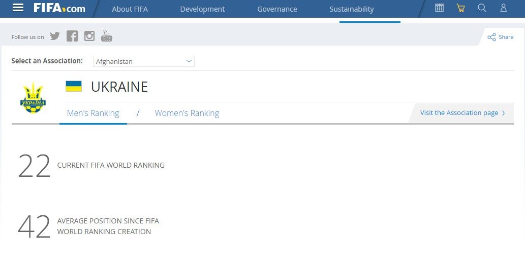 Украина поднялась на 5 позиций в рейтинге ФИФА