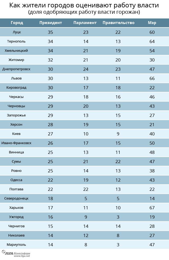 Рейтинг городов Украины по уровню жизни
