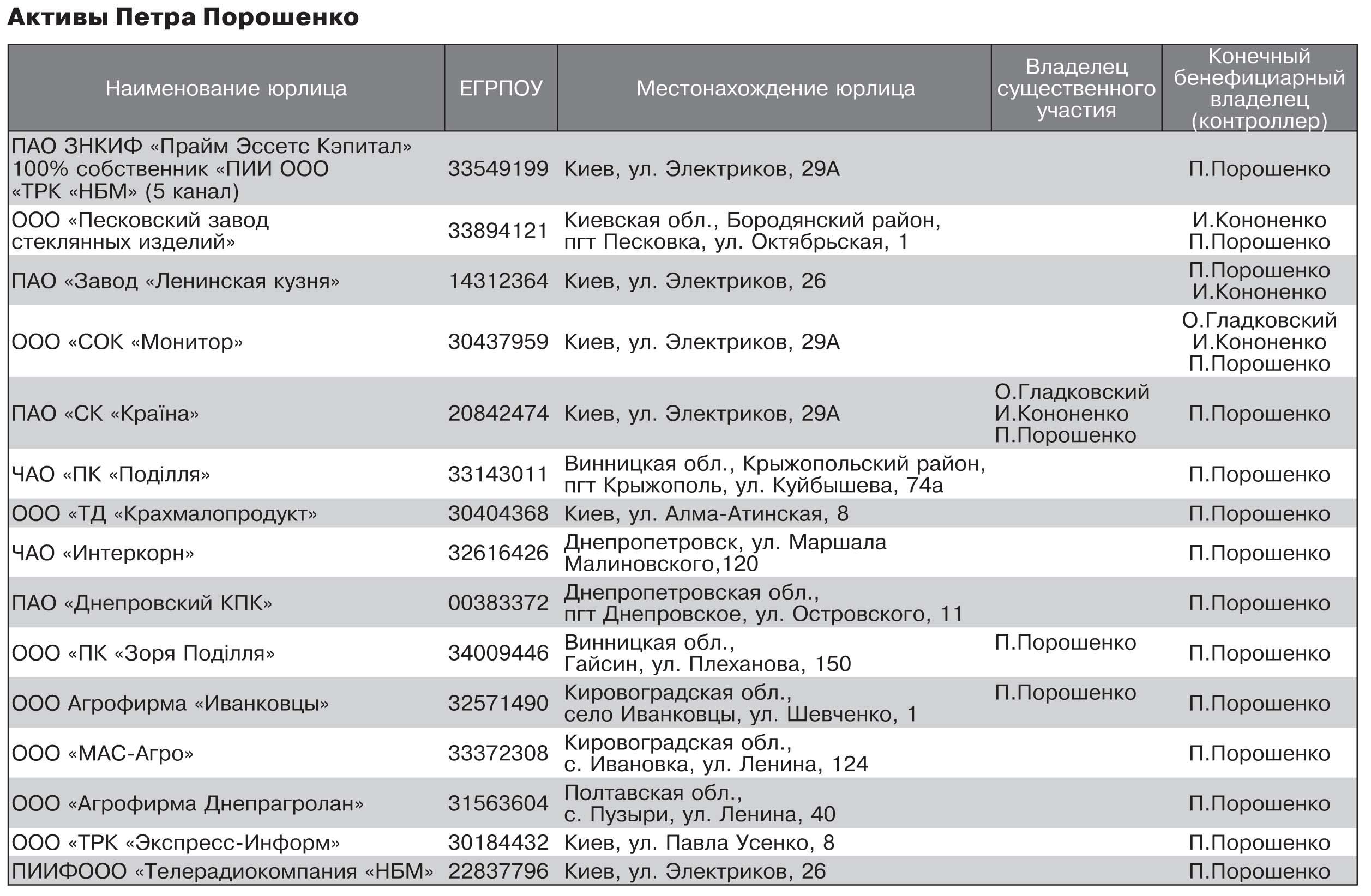 Обнародовали полный список активов президента Порошенко