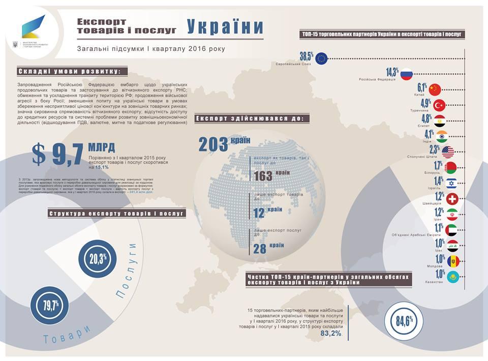 Какие страны приобретали российские товары в 1 кв. 2016 г