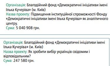 Кого и за что спонсирует Сорос на Украине?