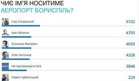 """""""Борисполь"""" может получить имя Сикорского"""