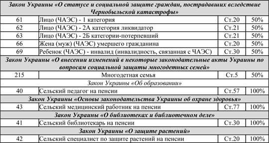 Перечень лиц, которым положены льготы на газ (документ)