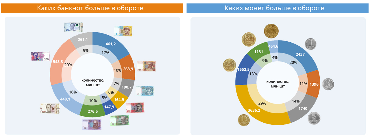 Украинская гривна 20 лет в обороте (ФОТО)