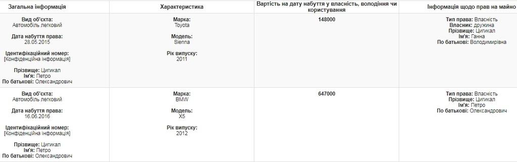 Солидные авто и крупная сумма денег в декларации главы ГПСУ