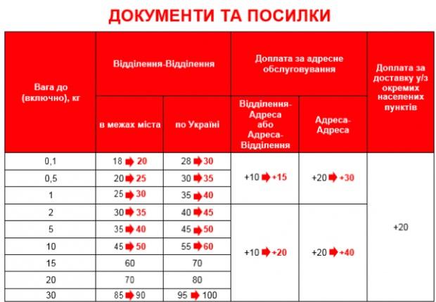 """""""Новая почта"""" увеличивает тарифы с 1 августа: перечень услуг"""