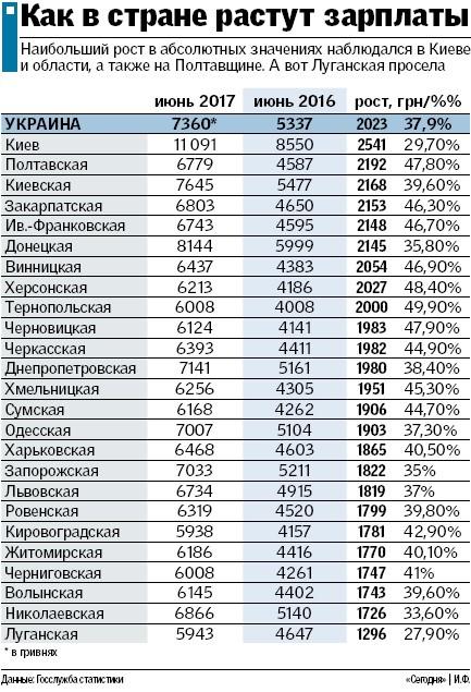 Зарплаты в Украине: где платят больше и как вырастут доходы