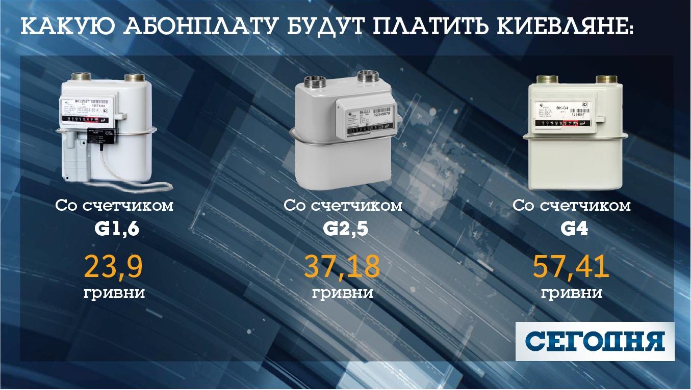 В Украине возвращают абонплату на газ: сколько будем платить