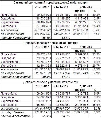 В каких банках украинцы держат депозиты?